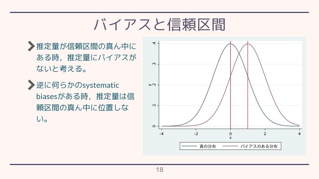 推定量が信頼区間の真ん中に ある時,推定量にバイアスが ないと考える。 逆に何らかのsyste...