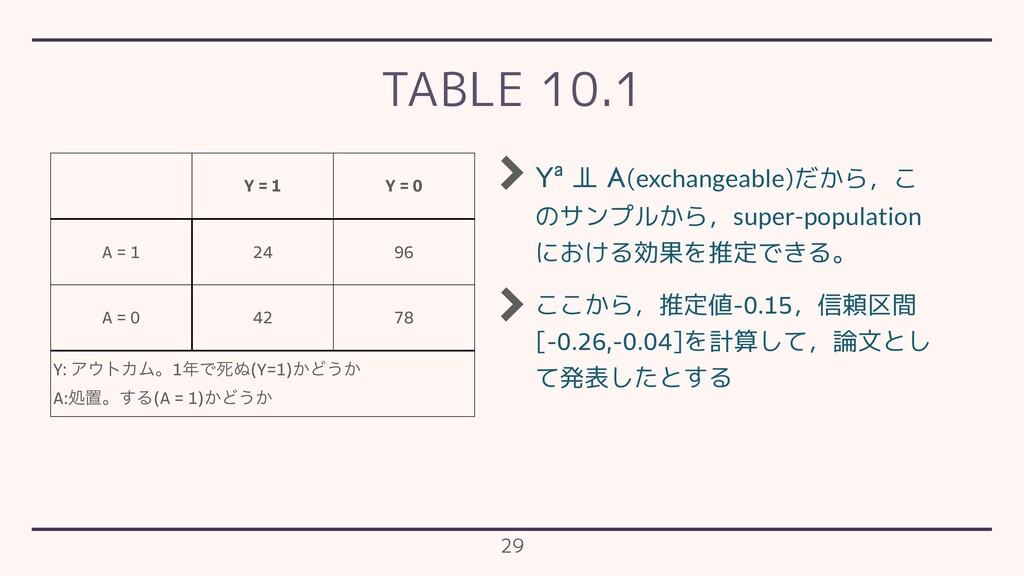 TABLE 10.1 Y = 1 Y = 0 A = 1 24 96 A = 0 42 78 ...