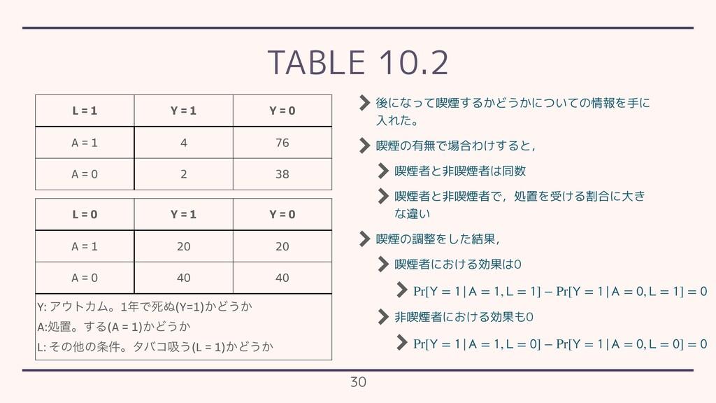 TABLE 10.2 L = 1 Y = 1 Y = 0 A = 1 4 76 A = 0 2...