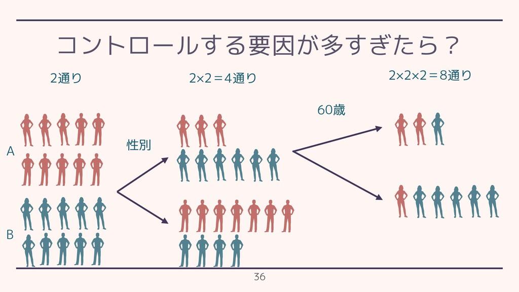 コントロールする要因が多すぎたら? 36 A B 性別 60歳 2通り 2×2=4通り 2×2...