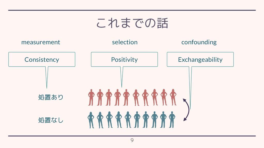 Exchangeability Positivity Consistency 処置あり 処置な...
