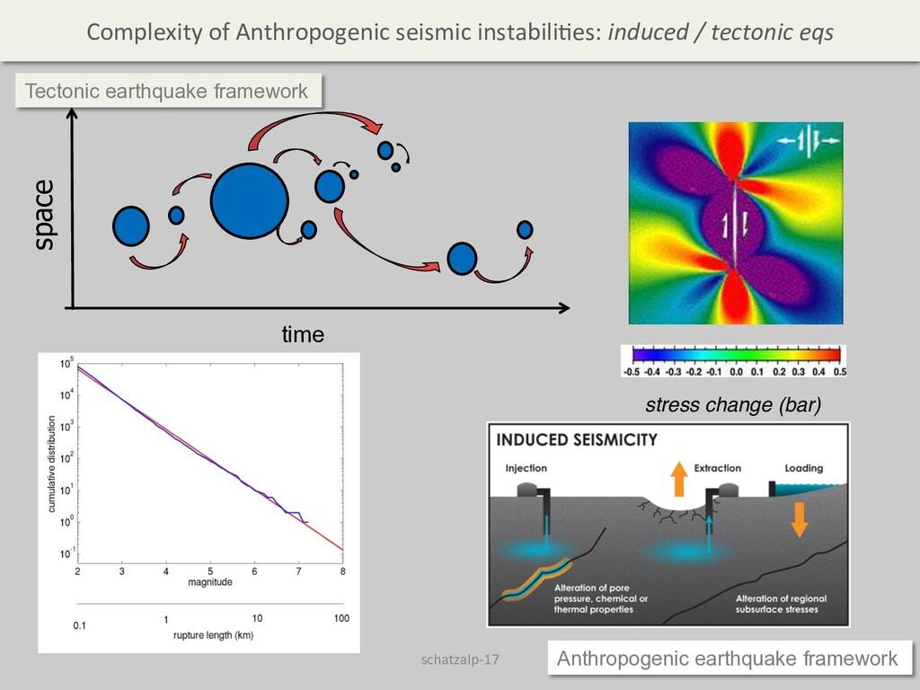 stress change (bar) time space Tectonic earthqu...