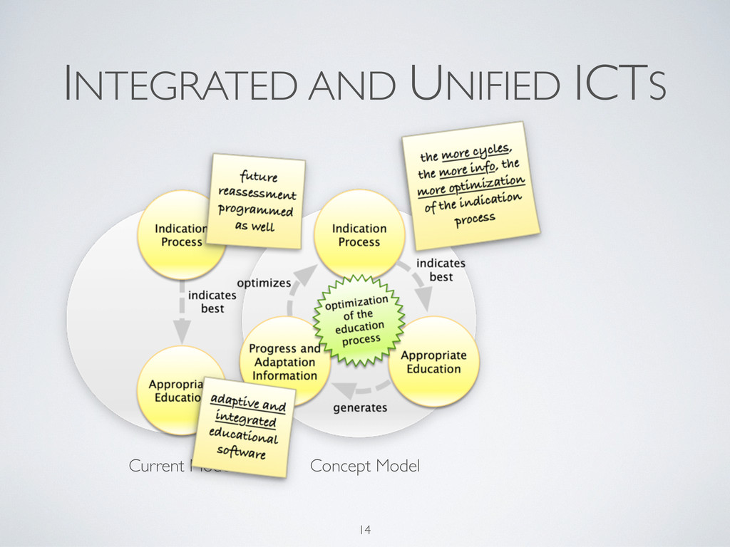 Current Model INTEGRATED AND UNIFIED ICTS 14 Co...