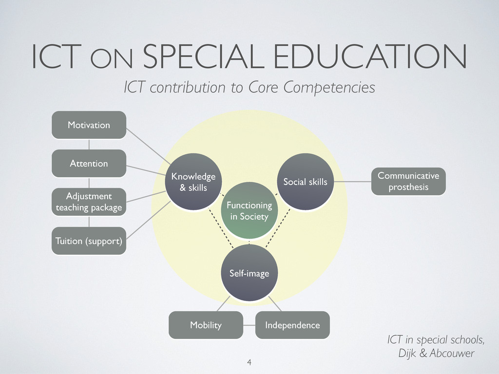 ICT ON SPECIAL EDUCATION Communicative prosthes...