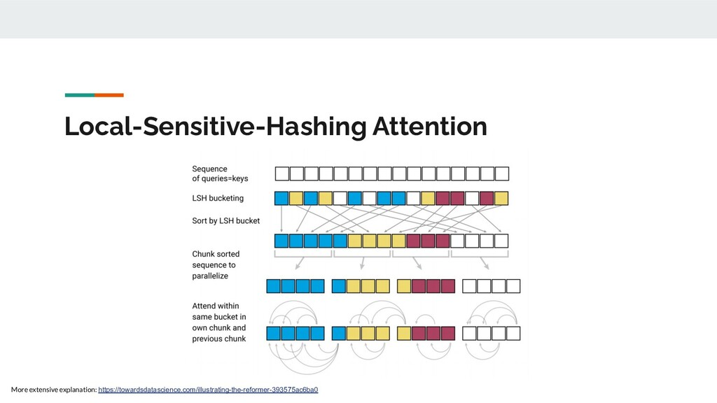 Local-Sensitive-Hashing Attention More extensiv...