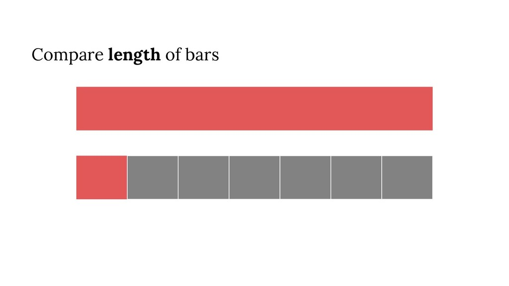Compare length of bars