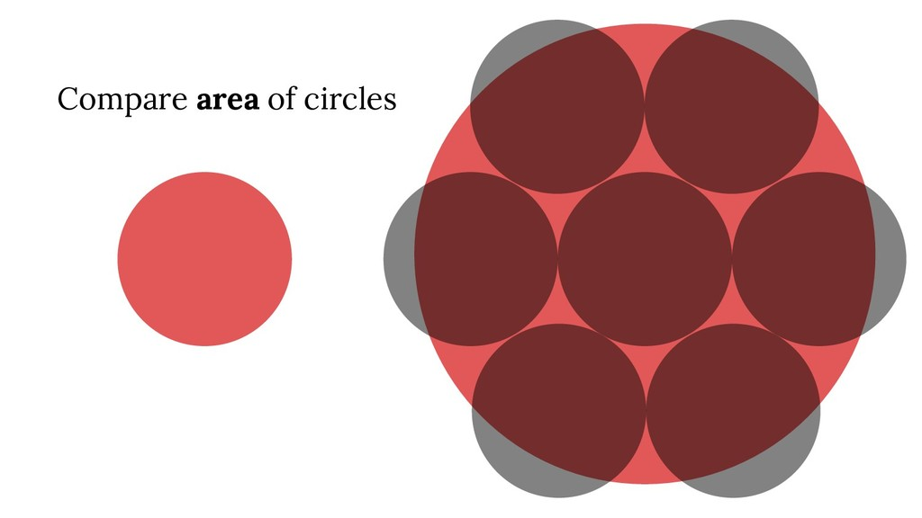 Compare area of circles