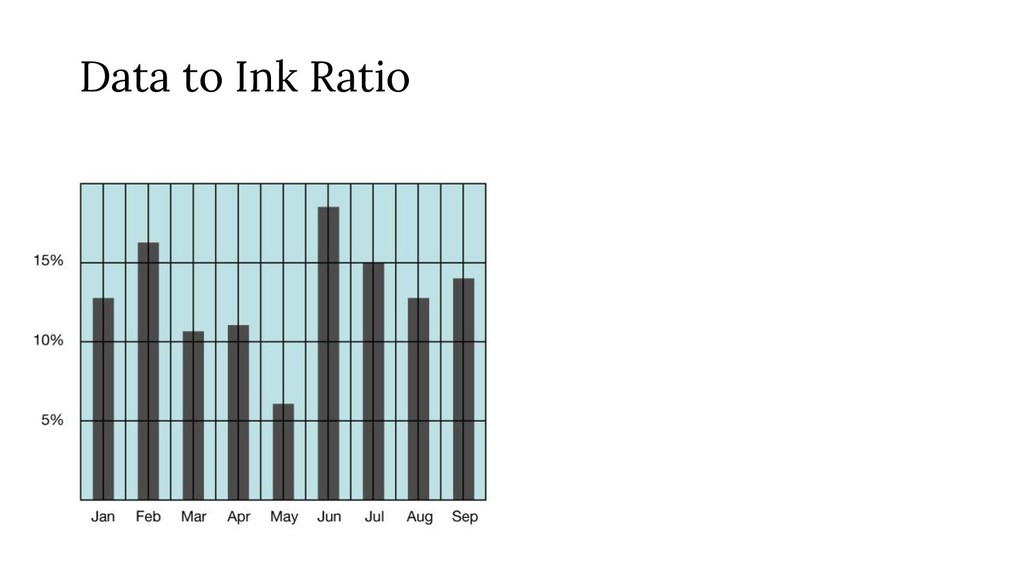 Data to Ink Ratio