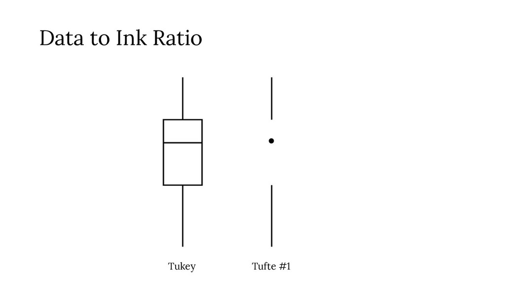 Tukey Tufte #1 Data to Ink Ratio