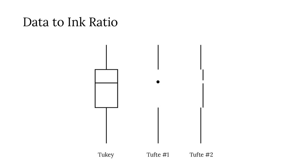 Tukey Tufte #1 Tufte #2 Data to Ink Ratio
