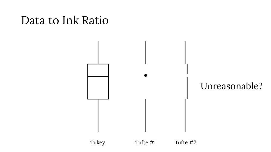 Tukey Tufte #1 Tufte #2 Data to Ink Ratio Unrea...