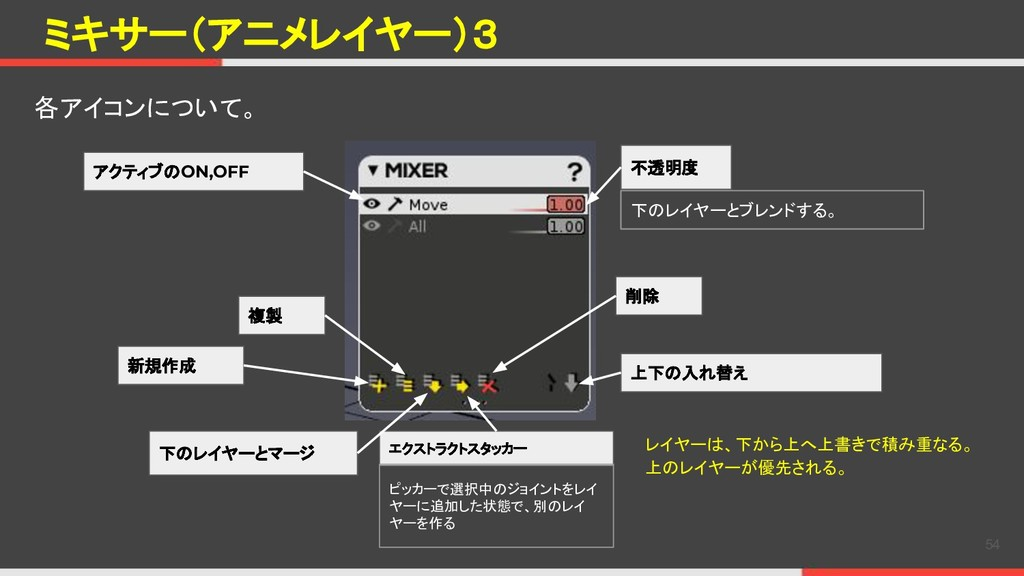 ミキサー(アニメレイヤー)3 各アイコンについて。 54 不透明度 上下の入れ替え レイヤーは...