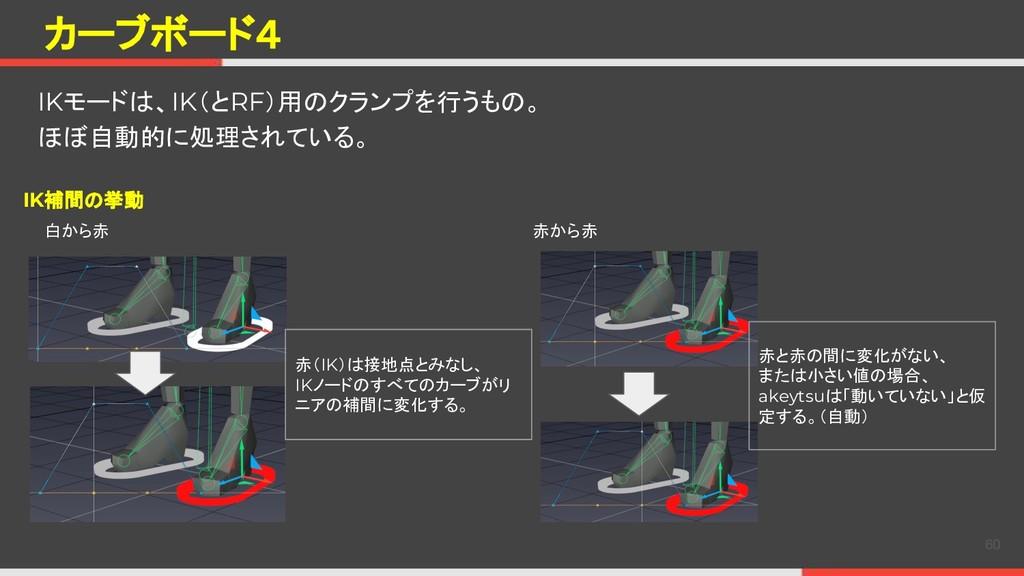 カーブボード4 IKモードは、IK(とRF)用のクランプを行うもの。 ほぼ自動的に処理されてい...