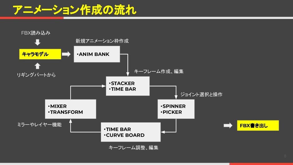 アニメーション作成の流れ 8 FBX読み込み キャラモデル ・ANIM BANK ・STACK...