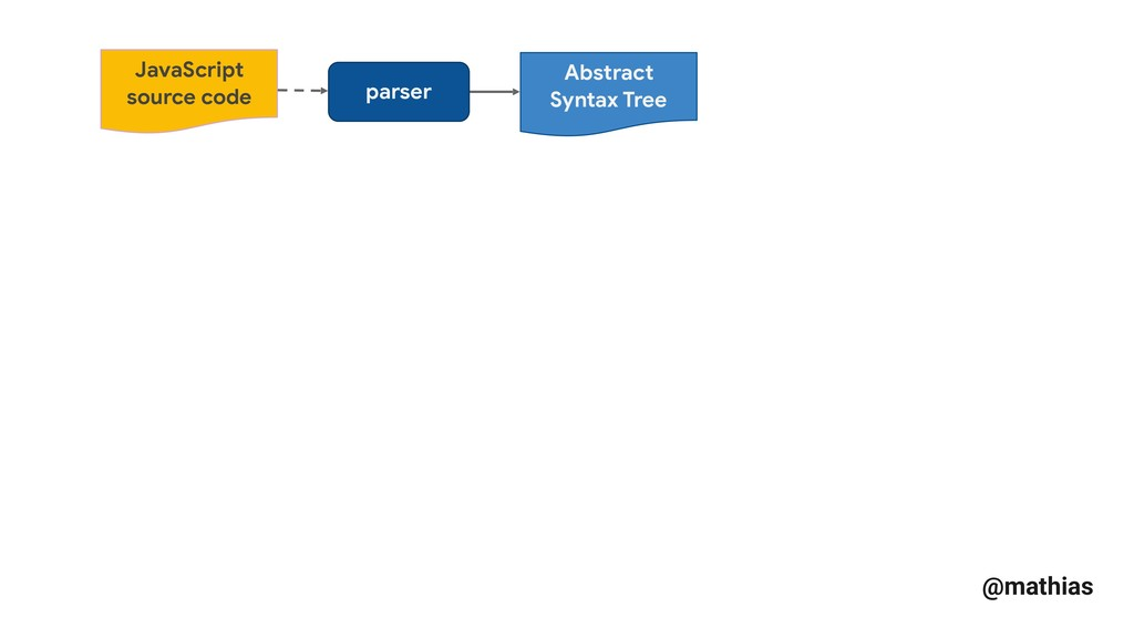 @mathias parser Abstract Syntax Tree JavaScript...