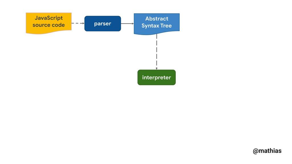 @mathias parser Abstract Syntax Tree interprete...