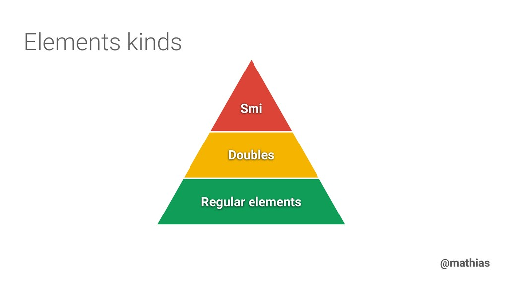 @mathias Smi Doubles Regular elements Elements ...