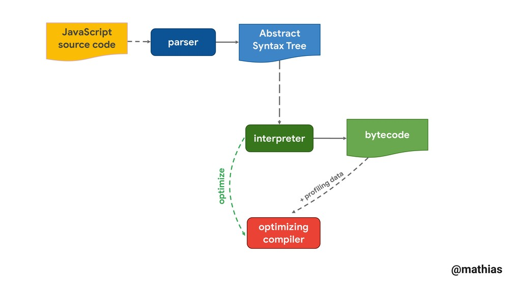 @mathias optimizing compiler parser Abstract Sy...