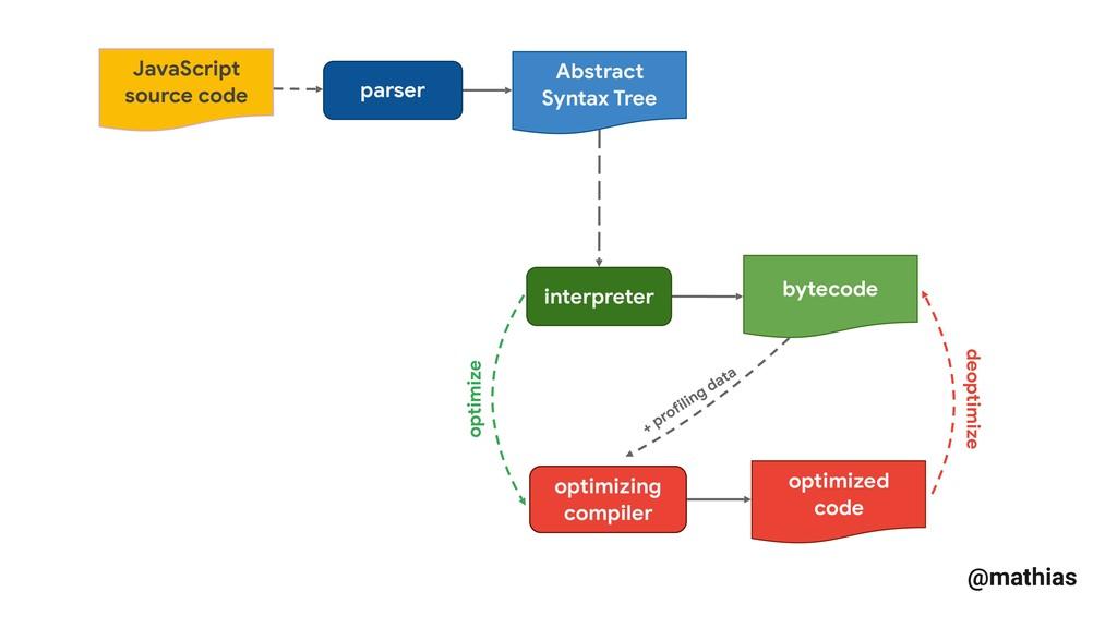 @mathias optimized code optimizing compiler par...