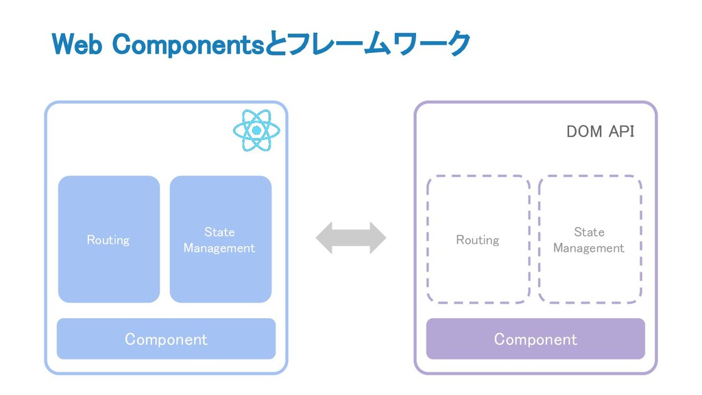 Web Componentsとフレームワーク Component State Manageme...