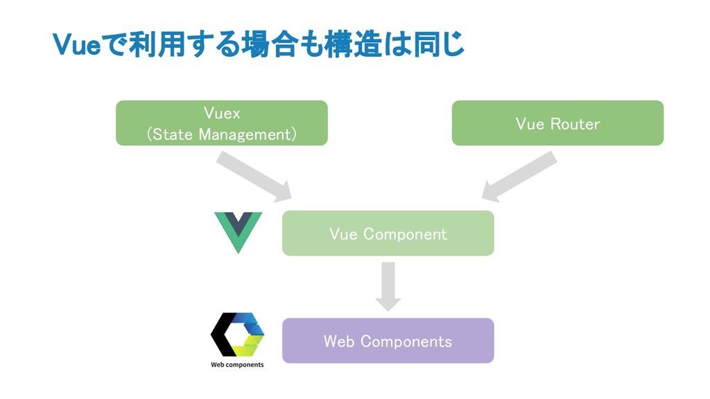 Vueで利用する場合も構造は同じ Vue Component Vuex (State Mana...