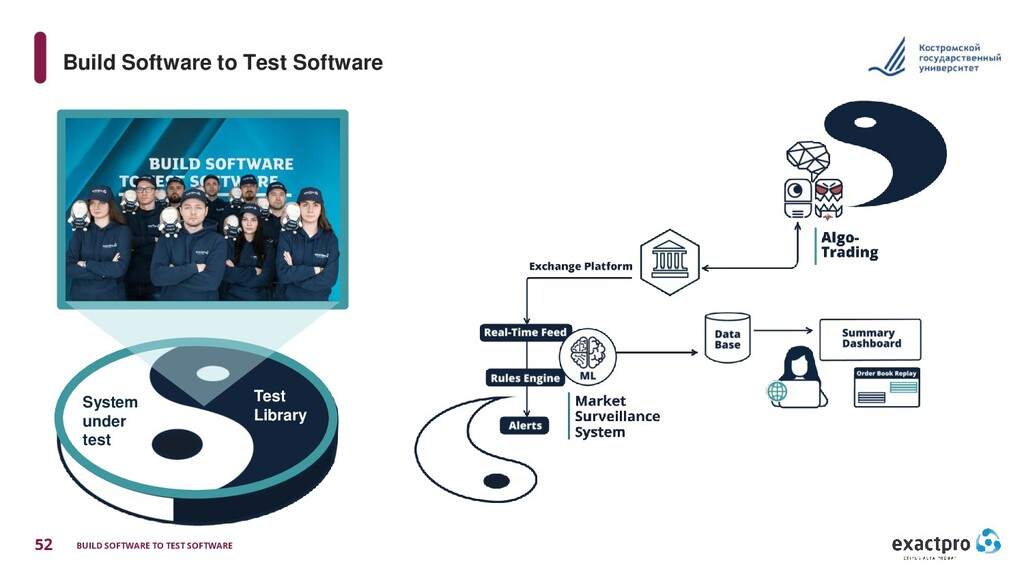 52 BUILD SOFTWARE TO TEST SOFTWARE Build Softwa...