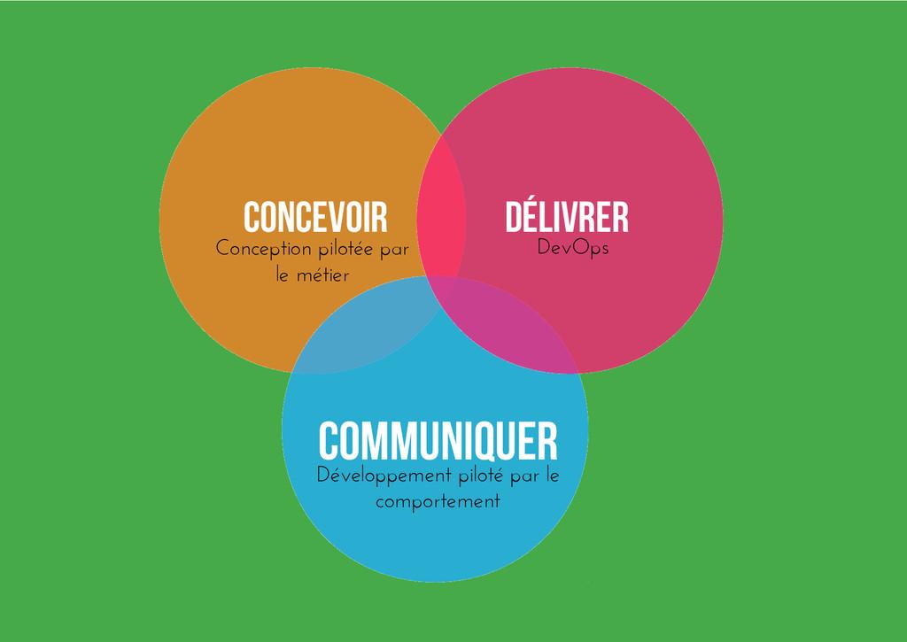 Délivrer Concevoir Communiquer DevOps Conceptio...
