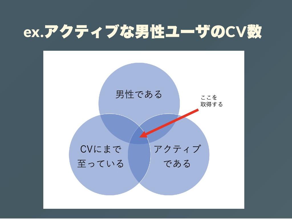 ex. アクティブな男性ユーザのCV 数