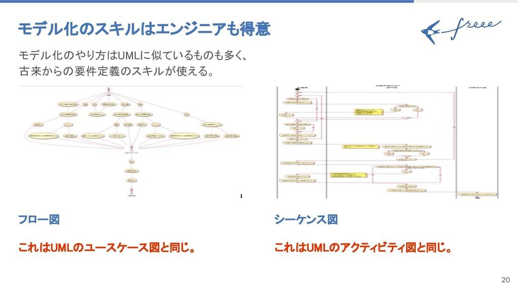20 フロー図 これはUMLのユースケース図と同じ。 モデル化のスキルはエンジニアも得意 モデ...