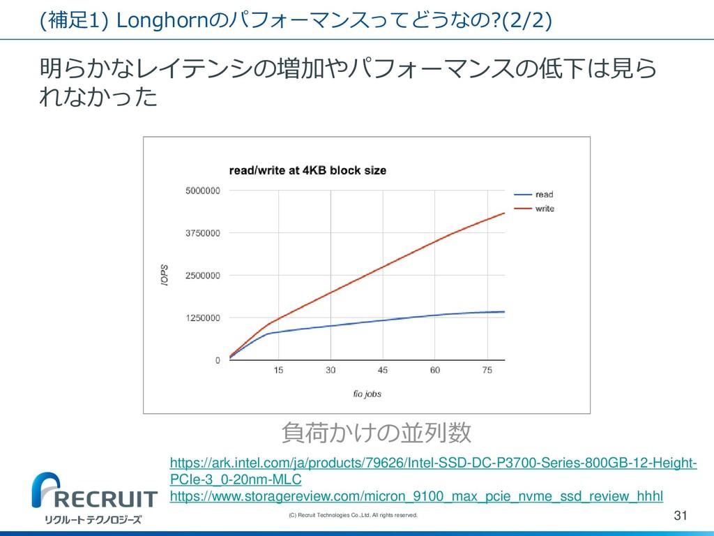 (補足1) Longhornのパフォーマンスってどうなの?(2/2) 明らかなレイテンシの増加...