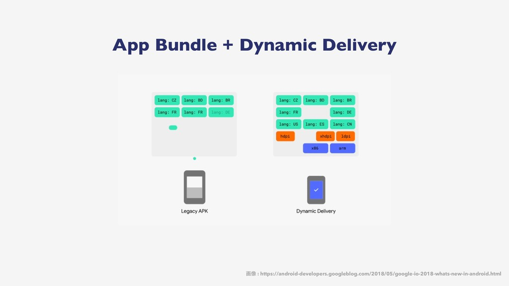 App Bundle + Dynamic Delivery ը૾ : https://andr...