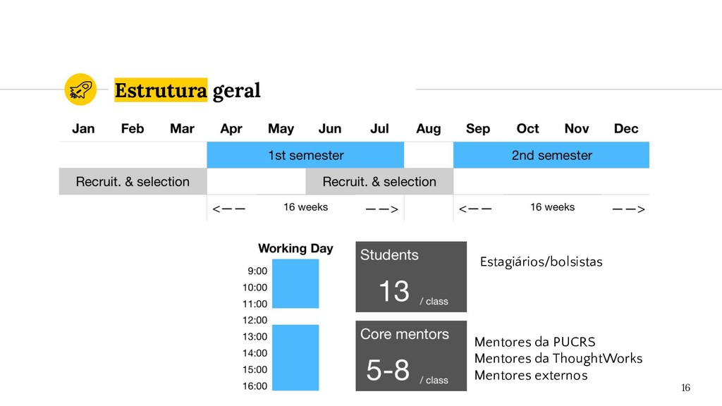 Estrutura geral 16 Mentores da PUCRS Mentores d...