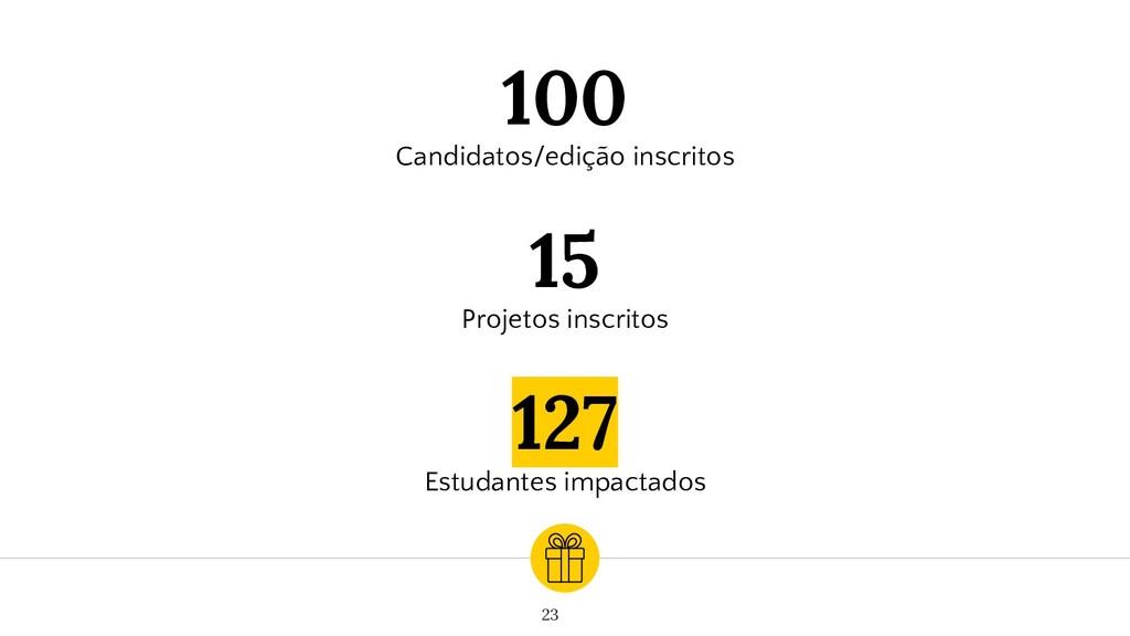 100 Candidatos/edição inscritos 127 Estudantes ...