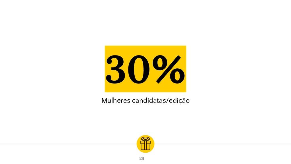 30% Mulheres candidatas/edição 26