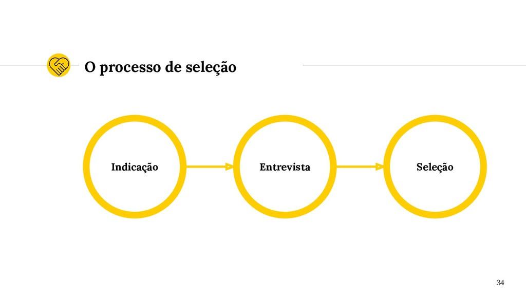 O processo de seleção Indicação Seleção Entrevi...