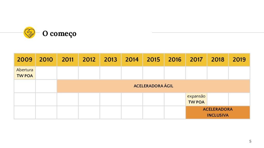 O começo 5 2009 2010 2011 2012 2013 2014 2015 2...