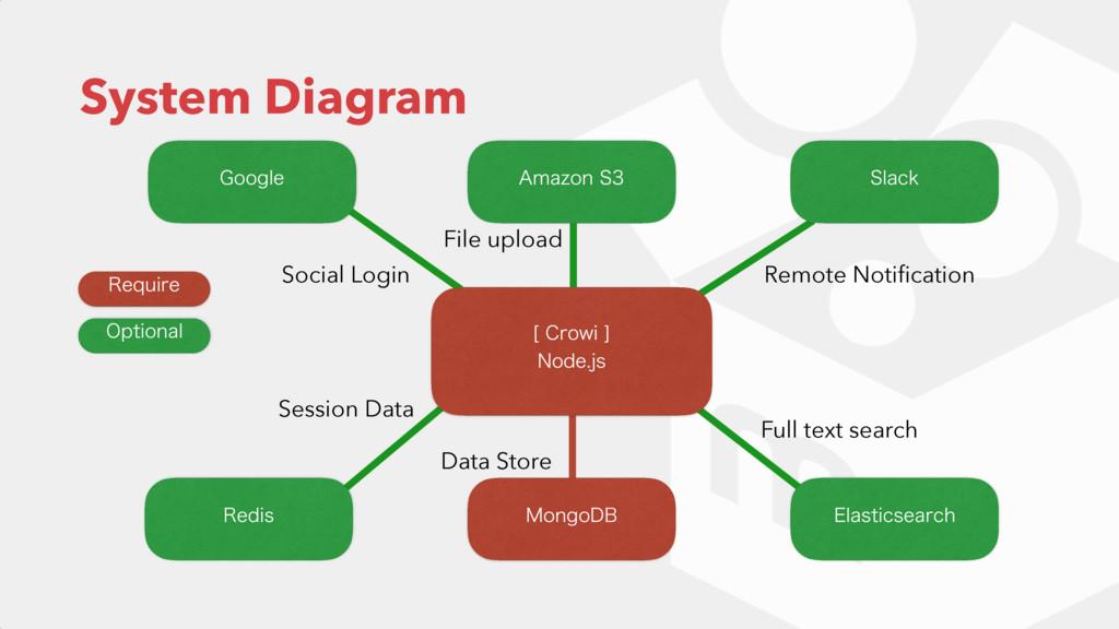 "System Diagram .POHP%# &MBTUJDTFBSDI 3FEJT ""NB[..."