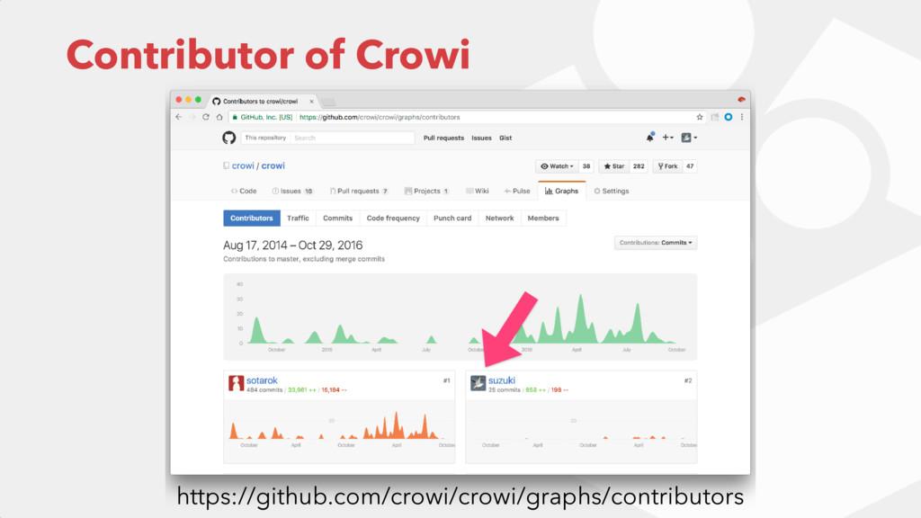 Contributor of Crowi https://github.com/crowi/c...