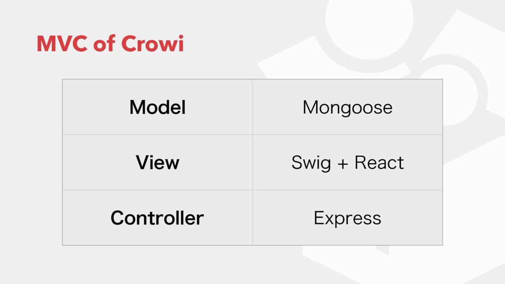 MVC of Crowi .PEFM .POHPPTF 7JFX 4XJH3FBDU $...