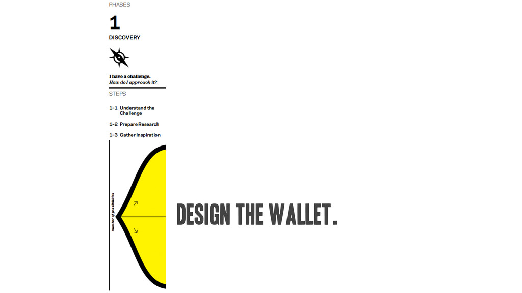 design the wallet.