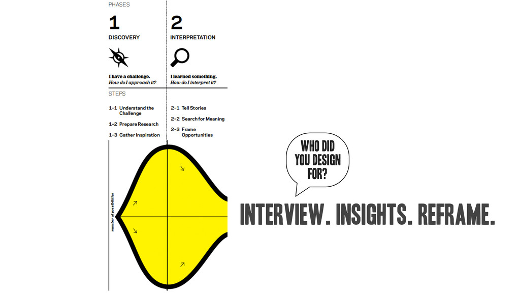 interview. insights. reframe. WHO DID YOU DESIG...