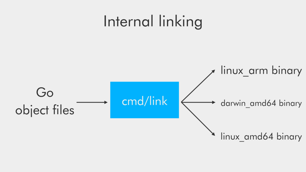 Internal linking cmd/link Go object files darwin...