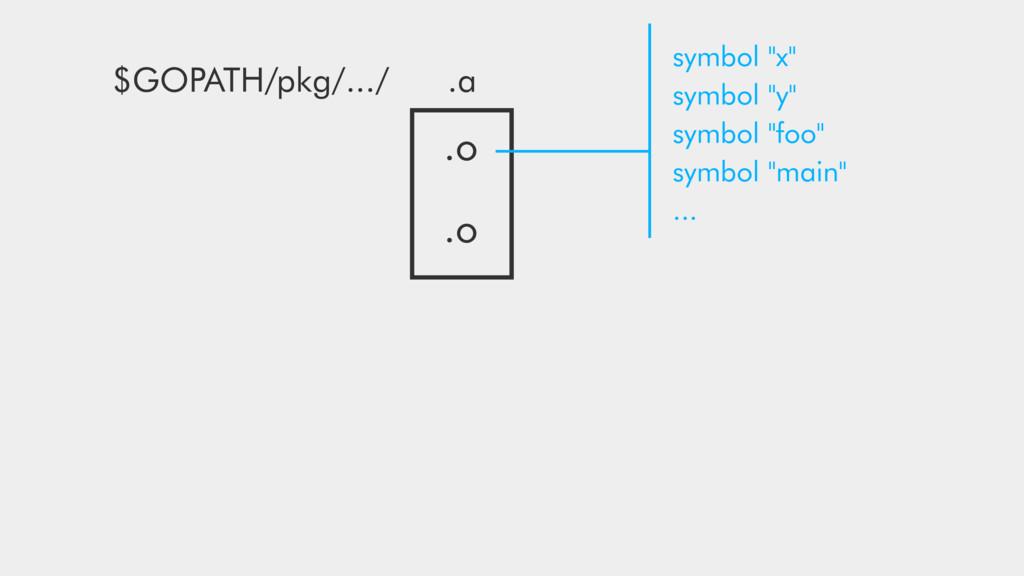 """.o .o .a symbol """"x"""" symbol """"y"""" symbol """"foo"""" sym..."""