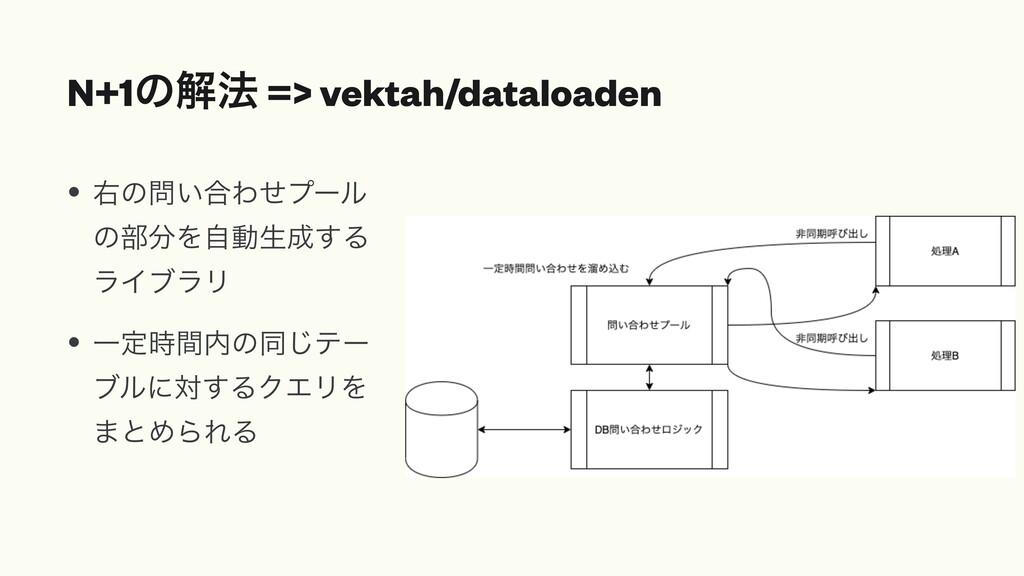 N+1ͷղ๏ => vektah/dataloaden • ӈͷ͍߹Θͤϓʔϧ ͷ෦Λࣗಈ...