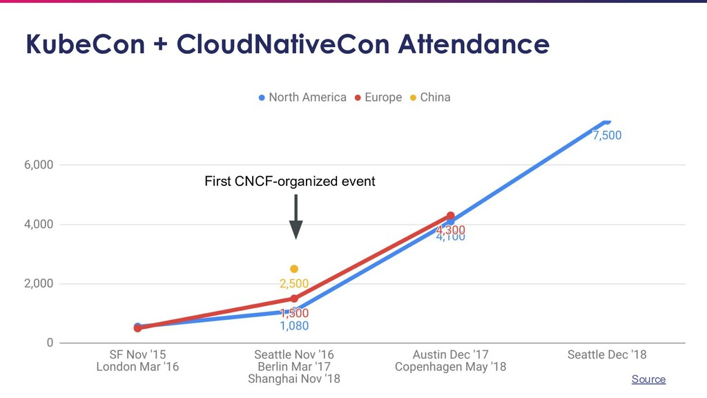 16 KubeCon + CloudNativeCon Attendance First CN...