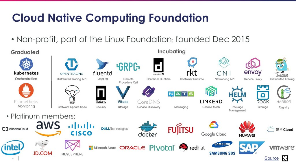 4 Cloud Native Computing Foundation • Non-profi...