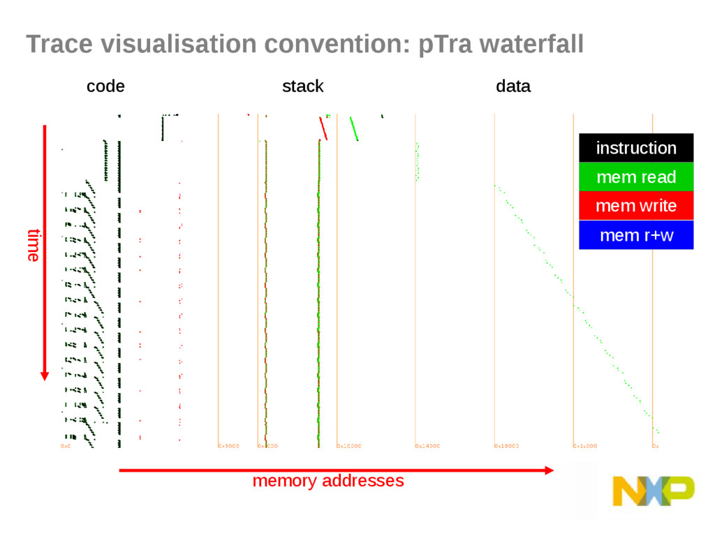 Trace visualisation convention: pTra waterfall ...