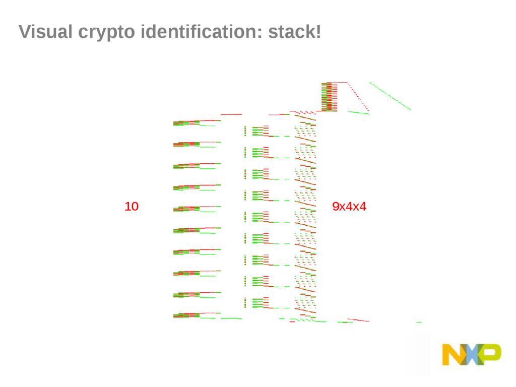 Visual crypto identification: stack! 9x4x4 10