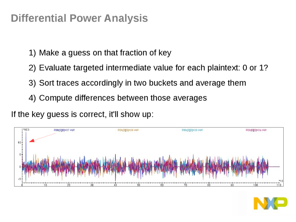 Differential Power Analysis 1) Make a guess on ...
