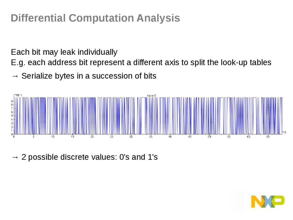 Each bit may leak individually E.g. each addres...